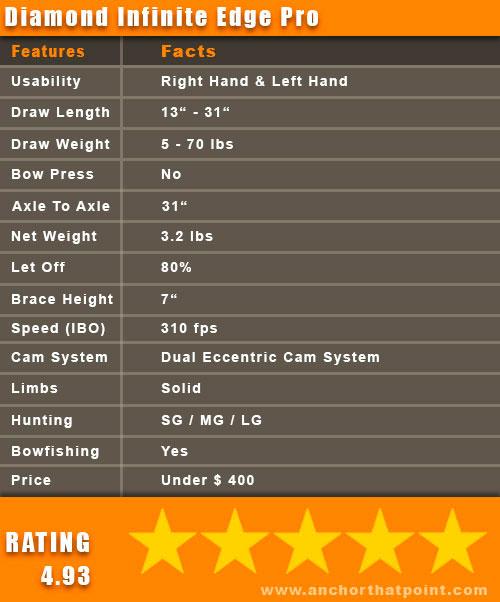Features Diamond Infinite Edge Pro
