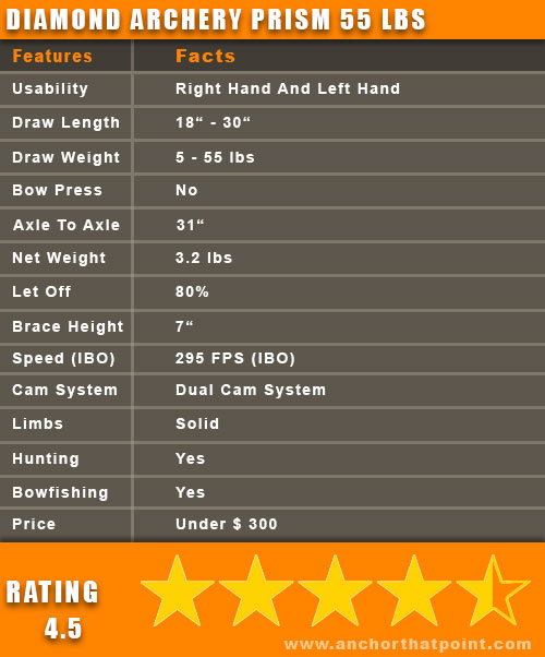 Diamond Archery Prism Bow Facts