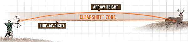 Bushnell The Truth ARC Bowhunting Laser Rangefinder Clearshot Zone