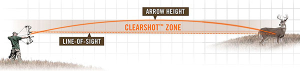 Bushnell The Truth Arc Laser Rangefinder Clearshot Zone
