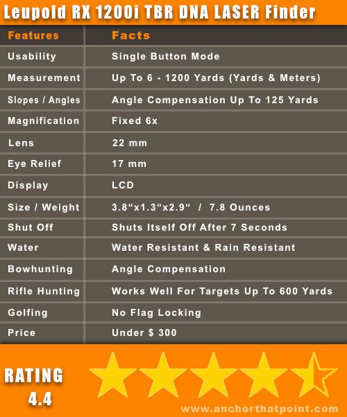 Leupold RX 1200i TBR DNA Laser Rangefinder Facts