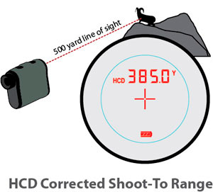 Vortex Optics Ranger 1500 Rangefinder HCD Mode